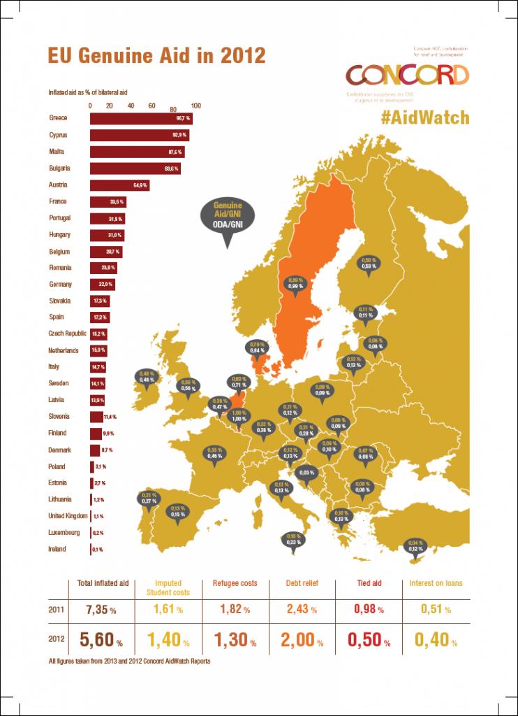 Aidwatch infographic designer