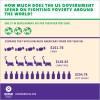 ForeignAID-shareGraphics-GovSpending