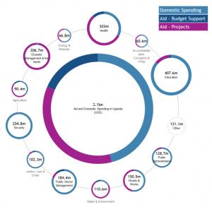 Uganda Aid and Budget Visualisation