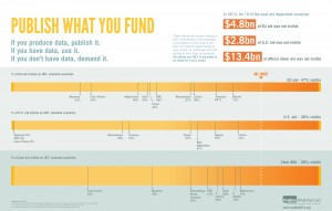 Publish What You Fund infographic_smaller
