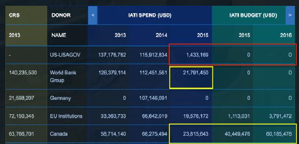 IATI data available in D-Portal