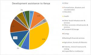 Development Assistance to Kenya