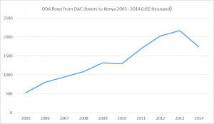ODA flows from DAC donors to Kenya 2005-2014 (US$ thousand)