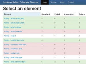 Which elements are most organisations going to publish? Example output from the planned tool.