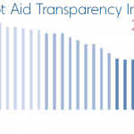 2011 Pilot Aid Transparency Index