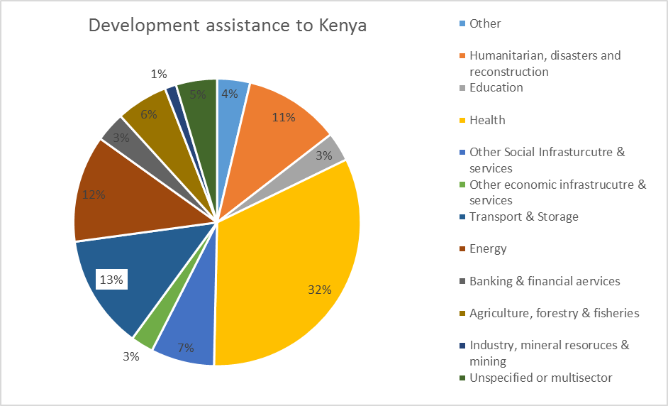 humanitarian aid and development assistance cosmopolitanism Humanitarian assistance the coordination mechanisms discussed in this report apply primarily to development assistance, which is intended to address development issues in a social and economic context, usually over a period of years.