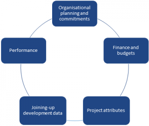 The 5 components are: Organisational planning & commitments, Finance & Budgets, Project Attributes, Joining-up development data and Performance
