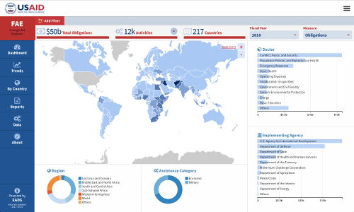 US Data On Foreign Assistance What To Know And What To Use - Us foreign aid map