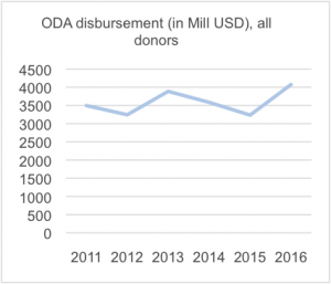 Graph showing ODA disbursement to Ethipia
