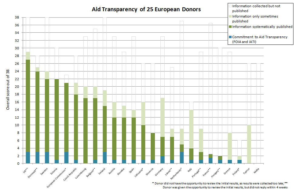 AidWatch: Aid Transparency of 25 European Donors