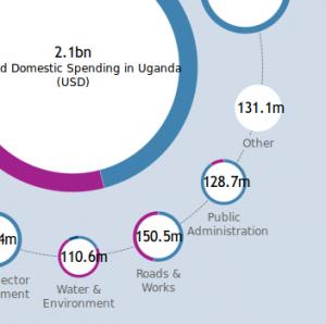 Aid and domestic spending in Uganda