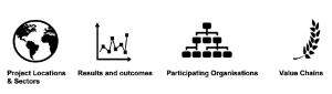 Four points include: Project locations & sectors, Results and outcomes, Participating Organisations and Value Chains