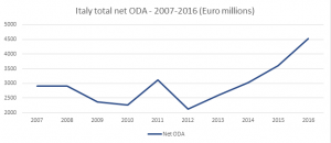 Graph showing new ODA increasing from 2007 to 2016