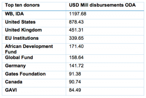 Top 10 donors to Ethiopia chart