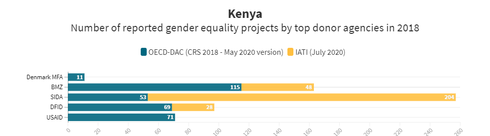 Comparison of top 5 gender equity donors in Kenya on two data platforms
