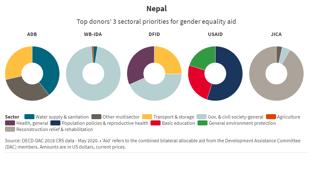 Top 5 gender equality donors in Nepal
