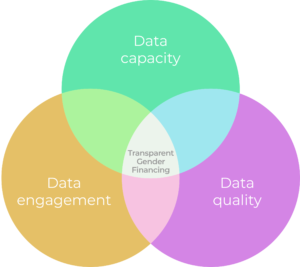 Venn diagram with three circles showing critical areas for international donors and platforms to make gender financing more transparent: data capacity, data engagement, and data quality.