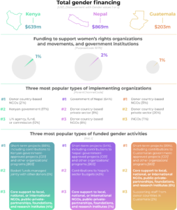 Table showing the breakdown of gender financing for Kenya, Nepal, and Guatemala in 2018 according to OECD CRS data. Kenya had total gender financing of USD$639 million, Nepal had USD$869 million, and Guatemala had USD$203 million. Each country has a circle representing the proportion of funding and how much (1-2%) is going to women's rights organisations in those countries. The table further lists the three most popular types of implementing organizations for the disbursed gender financing in each country, with #1 being the most popular. For Kenya, donor country-based NGOs, the Kenyan government, and UN agencies, funds, or commissions together implement half of international donors' gender financing. For Nepal, the Nepali government, donor country-based private sector, and donor country-based NGOs together implement 80% of international donors' gender financing. For Guatemala, donor country-based NGOs, donor country-based private sector, and INGOs together implement 62% of international donors' gender financing. Finally, the table lists the three most popular types of funded gender activities for each country. For all three countries, short-term projects are the most popular (88% for Kenya, 54% for Nepal, 89% for Guatemala). There's a bit of variation for the second most popular type of gender finance activity. For Kenya it is basket funds managed jointly with other donors, for Nepal it is contributions to Nepal's sector budgets and for Guatemala it is core support to various local, national or international NGOs, public-private-partnerships, foundations, and research institutes. This last type of funded activity is the third most popular for Kenya and Nepal, while for Guatemala the third most popular type of activity that receives gender financing is supporting staff from donor countries in Guatemala. The bottom of the table includes several technical bullet points, which can be read as part of the report.